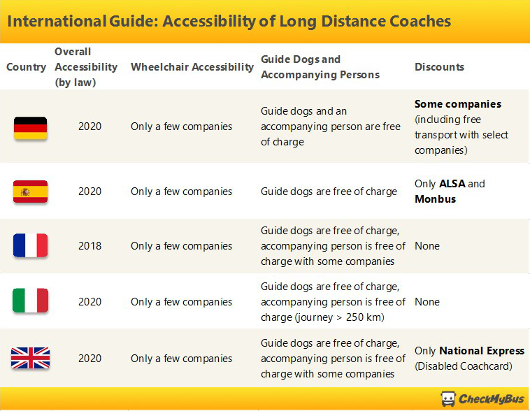 Overview: Accessible Coaches in Other Countries