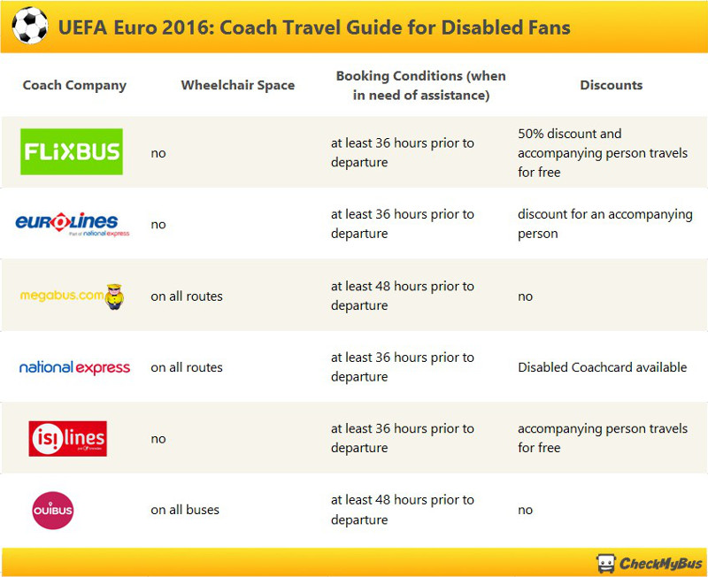 Accessibility of Long Distance Coaches for the Euros 2016