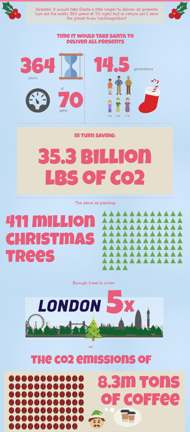 This is how much CO2 Santa could save if he delivered the presents by bus
