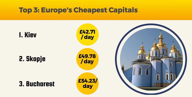 Top 3: Europe's Cheapest Capitals