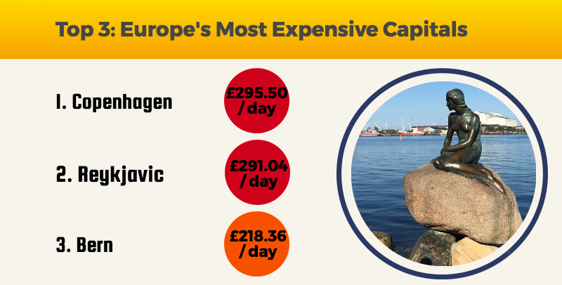 Top 3: Europe's Most Expensive Capitals